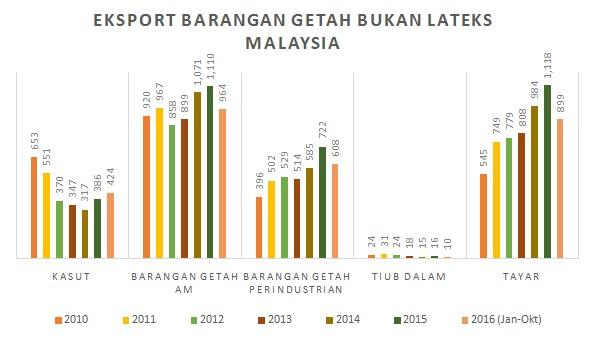 Eksport Barangan Bukan Latex Malaysia