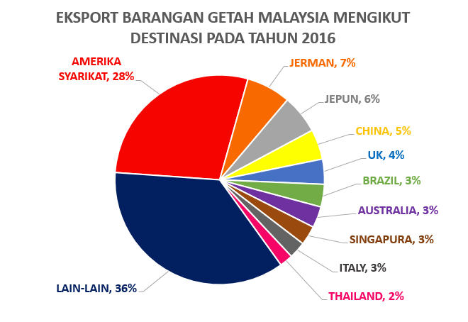 Eksport Barangan Getah Mengikut Destinasi Pada Tahun 2015