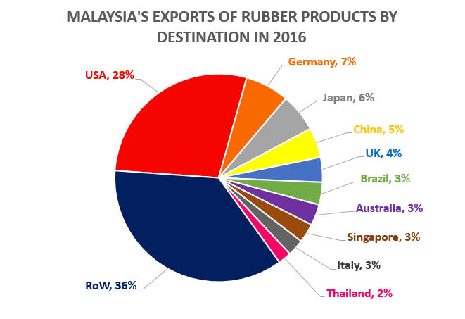 Malaysia Exports of Rubber Products by Destination in 2015