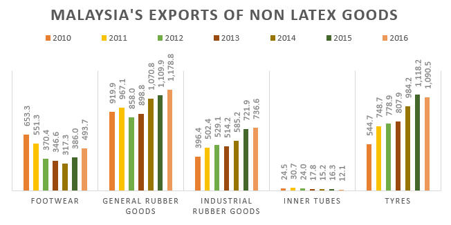 Malaysia Exports of Non-Latex Goods