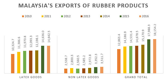 Malaysia Exports of Rubber Products