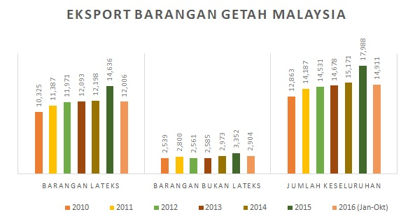 Eksport Produk Getah Malaysia
